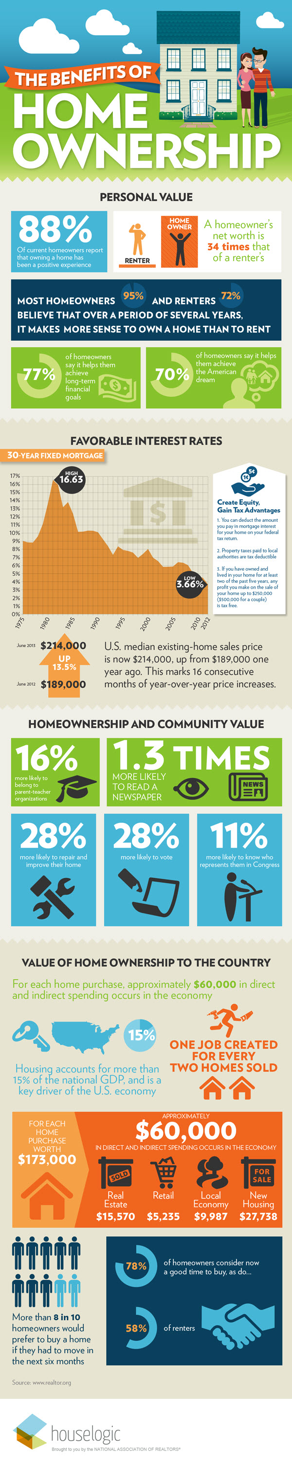 Infographic Benefits Homeownership_